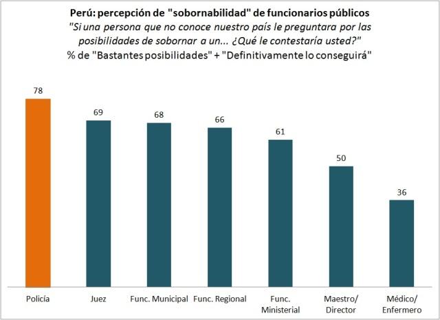 Fuente: Proética, 2012. Elaboración propia